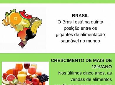 Alimentação saudável cresce no Brasil